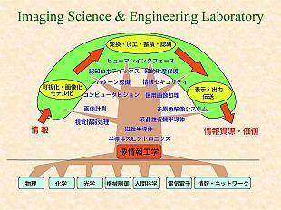 ようこそ 像情報工学研究所へ